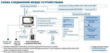 FMD-3100 (ЭКНИС)